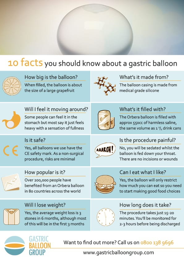 10 Facts About The Gastric Balloon Gastric Balloon Group